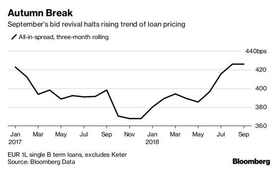 Power Swing Puts Borrowers in Ascendancy in European Loan Market