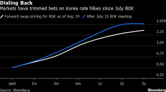 Bond Market Clashes With Hawkish Bank of Korea Over Rate Pricing