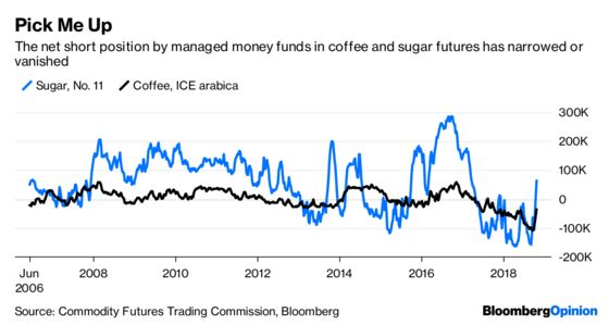 Coffee's Brazil-Election Buzz Might Not Last