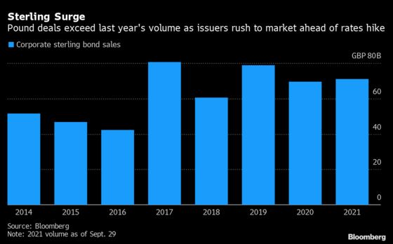 Pound Bond Sales This Year Top 2020's Total Amid Rate Hike Fears