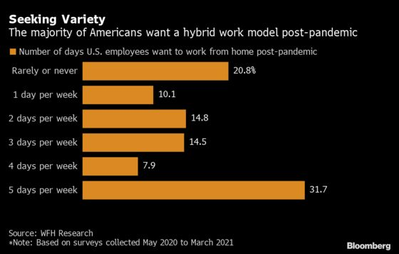 Americans Are Done With 5-Days a Week in the Office. Here's What That Means for the Economy