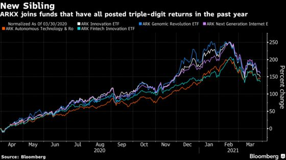 Cathie Wood's Space ETF Debut Sees $294 Million in Shares Traded