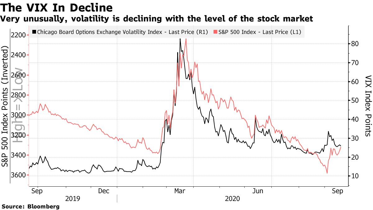 Very unusually, volatility is declining with the level of the stock market