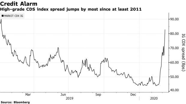 La maggior parte dell'indice CDS ha diffuso i salti da quasi il 2011