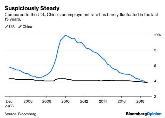 Bad Jobs Data Could Bite China
