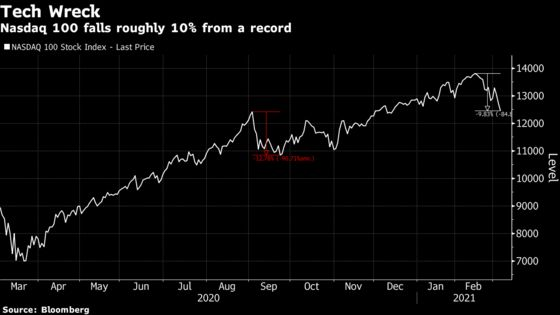 Stock Market Momentum Comeuppance Gets No Sympathy From the Fed