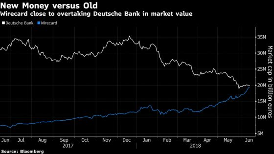 This German Fintech May Soon Be More Valuable Than Deutsche Bank