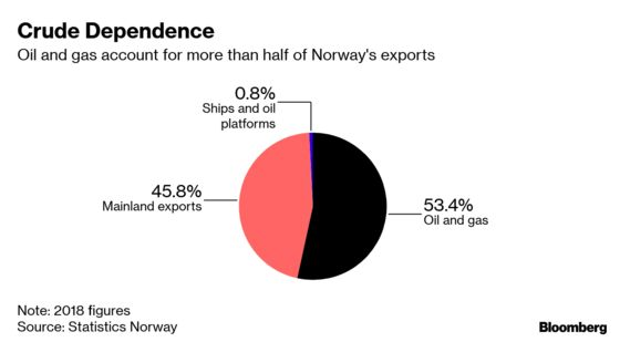 Big Oil Faces New Blow in Norway as Labor Wobbles on Lofoten