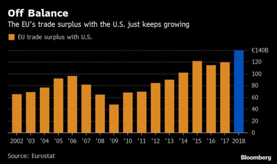 Record EU Trade Surplus With U.S. Could Put Trump Truce at Risk