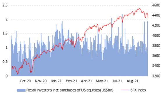 Retail Traders Stick to Dip-Buying Ways While Hinting at Fatigue