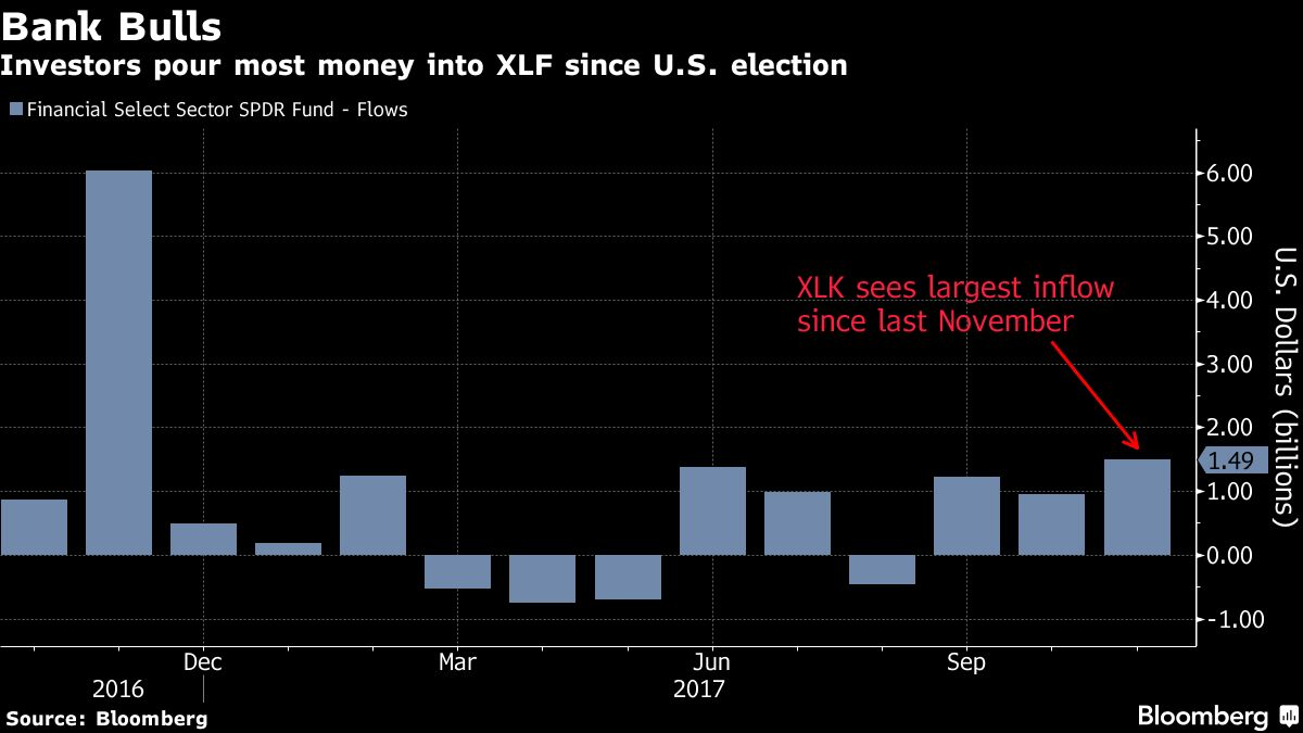XLF Surged 38 Percent From The 2016 Presidential Election To End Of Last Month As Investors Lined Up Bets Banks Will Benefit Tax Reform And