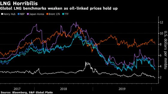 Global LNG Poised for Terrible Year as Supply Floods Market