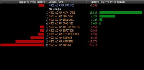 Year-to-date group ranked returns on MSCI Asia Pacific Index. Source: Bloomberg