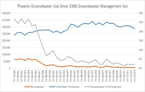 Y-axis figures on the left are in units of acre-feet. One acre-foot is about 326,000 gallons.