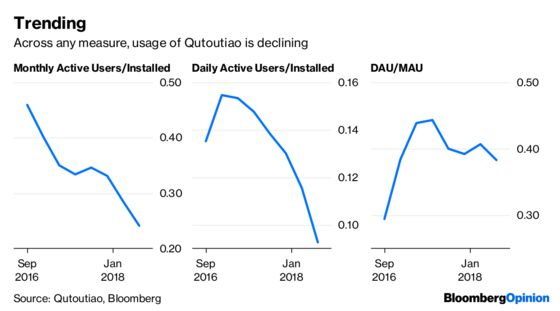 There's NotMuch Fun in Qutoutiao's Financials