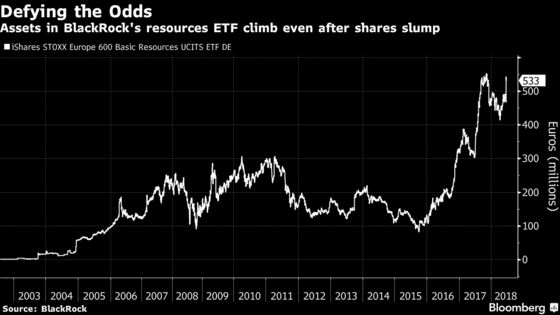 BlackRock's Resources ETF Posts Record Inflow as Prices Tumble
