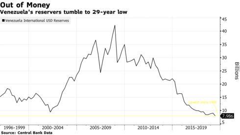 Los reservadores de Venezuela caen a un mínimo de 29 años