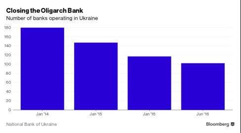 Chart showing fall in the number of banks operating in Ukraine.