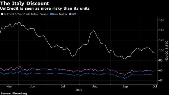 UniCredit Said to Tell ECB It May Create New German Holding