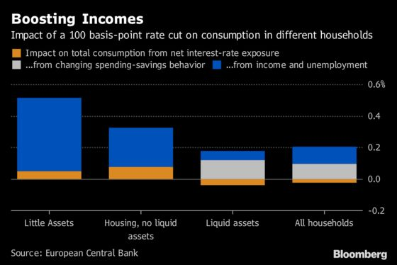 ECB Study Finds Stimulus Eased Rather Than Worsened Inequality