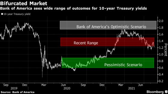 BofA's Gaping 10-Year Bond Call Shows Market's Uncertain Outlook
