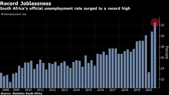 SouthAfrica Unemployment Rises to Record as More Look For Jobs