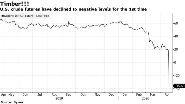 U.S. crude futures have declined to negative levels for the 1st time