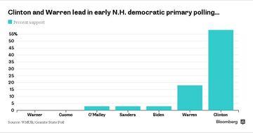 Clinton adn Warren lead in early NH democratic primary polling 101014