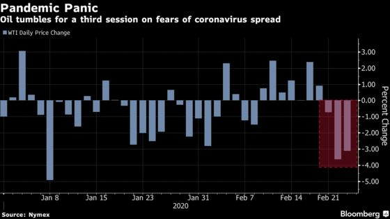 Oil Dives After CDC Warns of Impending Virus Outbreak in U.S.