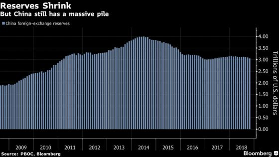 China FX Reserves Decline Due to Strong Dollar and Outflows