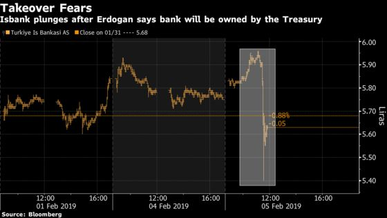 Treasury to Take Over Turkey's Largest Listed Bank, Erdogan Says