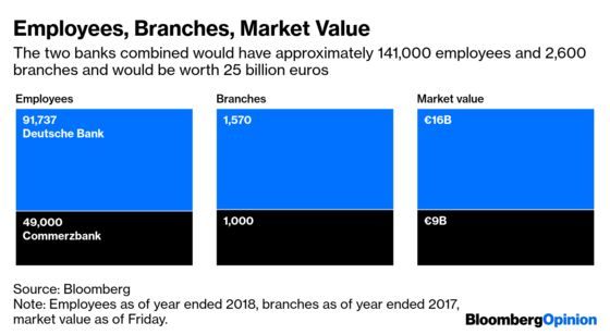 Germany's Big Banking Merger, in Charts