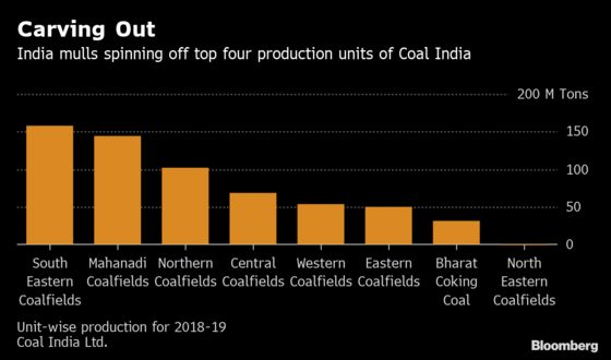 India Considers Breaking Up World's Top Coal Miner