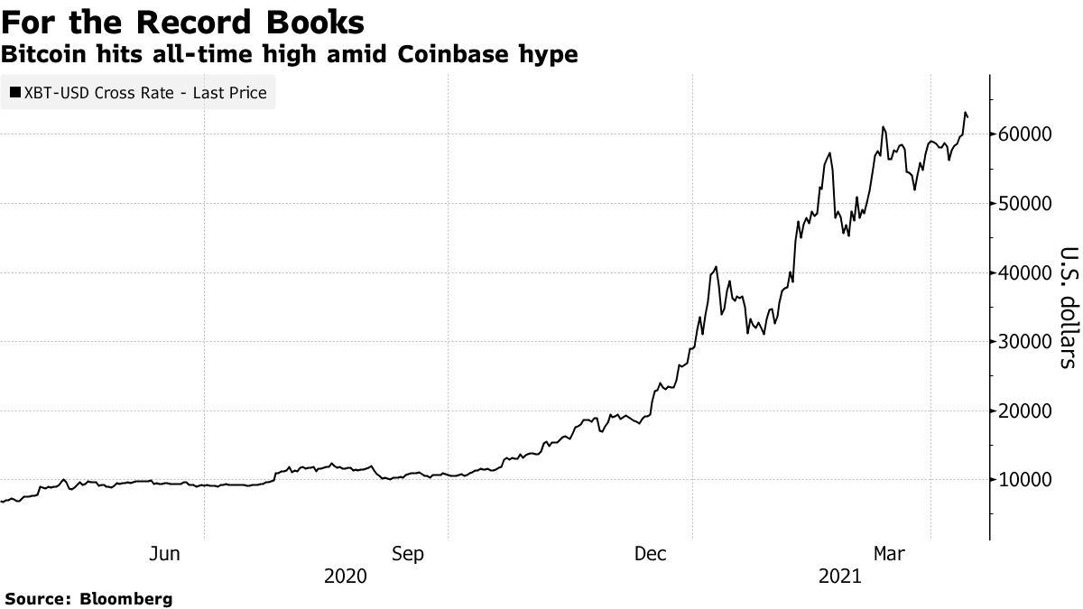 Bitcoin hits all-time high amid Coinbase hype