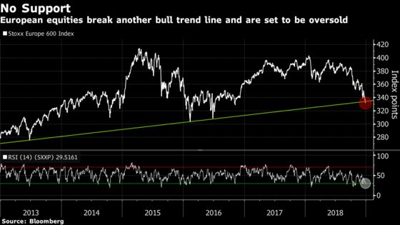 Europe Stocks Plunge to Two-Year Low as Bear Market Draws Closer