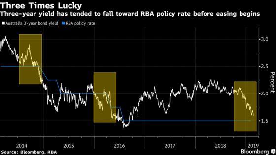 Bond Bulls Bet on RBA Cut as Yields Decline Toward Policy Rate