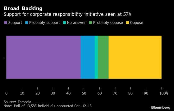 Swiss Seen Favoring Corporate Liabiltiy, SNB Investment Curb