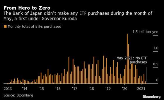 BOJ's First ETF-Free Month Under Kuroda Wins Over Some Investors