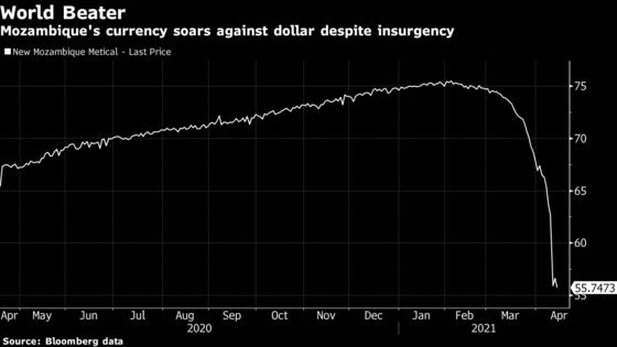 World-Beating Currency Draws Ire of Mozambique Farm Minister