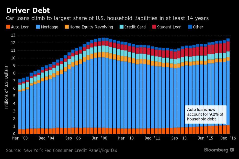 Why America S Auto Debt Boom Fuels Bubble Talk Quicktake Q A