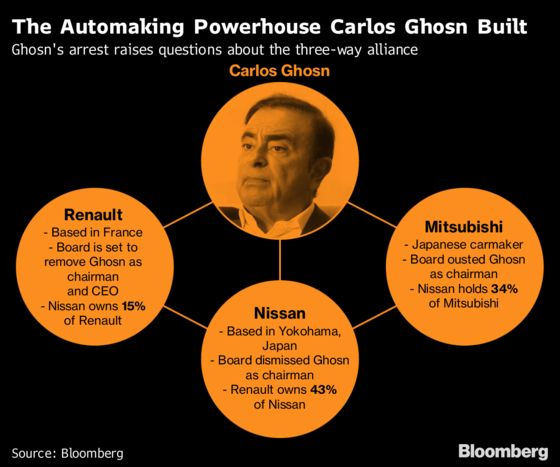 Ghosn Arrest Triggers a Reckoning at Nissan