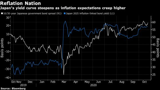 An Imported Rise in Japan's Yields Could Tempt Bond Bulls