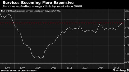 Services excluding energy climb by most since 2008