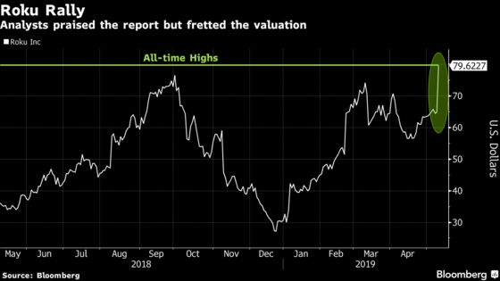 Roku Spikes, Pushing Its Rally Since December to 180%