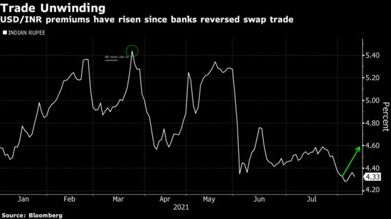 Global Banks Unwind Lucrative India Trades After RBI Warning