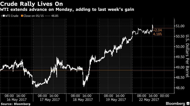 Американские акции растут вместе с нефтью, доллар снижается