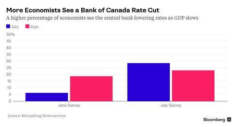 Bank of Canada Outlook