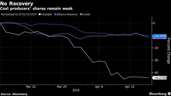 Coal Prices Are Up and U.S. Miners Still Can't Catch a Break