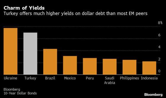 Fidelity, Vanguard Buy Turkish Debt as New Central Banker Tested