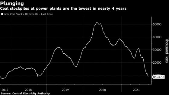 Coal Shortage Deepens in India Amid Plunging Plant Inventories